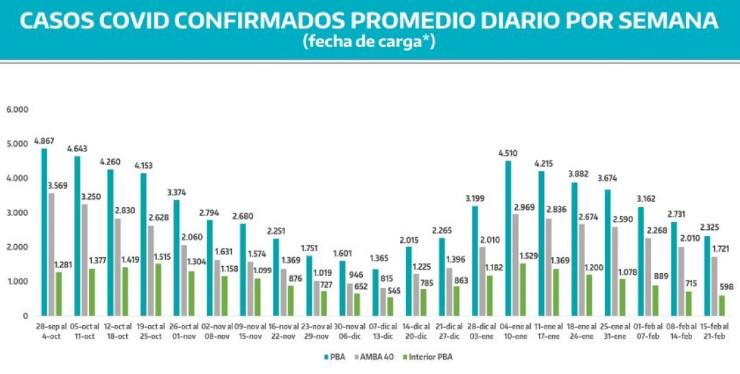 provincia-casos-coronavirus-semana-hasta-21-feb-2021