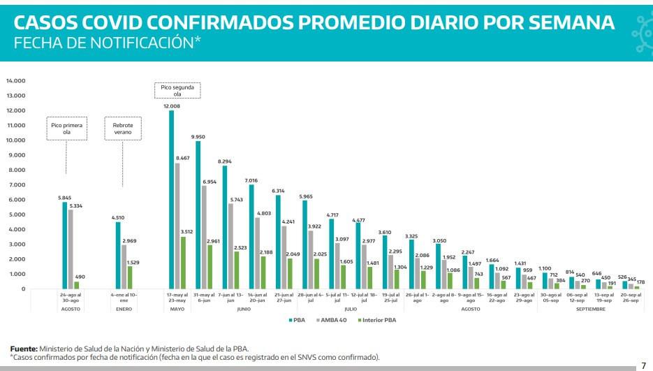 covid-casos-provincias-buenos-aires-4-semana-sep21